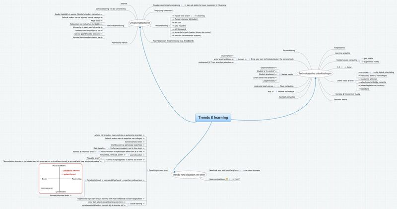 Mindmap Trends E learning 22-11-2011